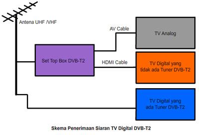 Skema Penerimaan Siaran TV Digital DVB-T2